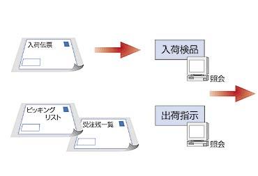 入荷~補完~出荷における倉庫内作業を支援1