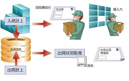 入荷~補完~出荷における倉庫内作業を支援2
