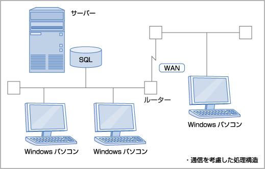 LAN / WAN環境